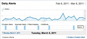 Google Analytics Alert dashboard